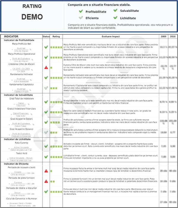 Rating Financiar SMART ELECTRIC DESIGN SRL