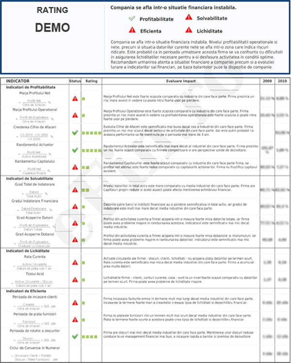 Rating Financiar SC RH EVAL SRL